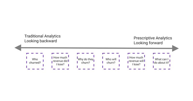 Traditional Analytics compared to Prescriptive Analytics
