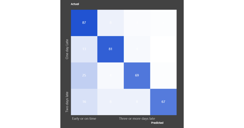 Confusion matrix of the model's performance