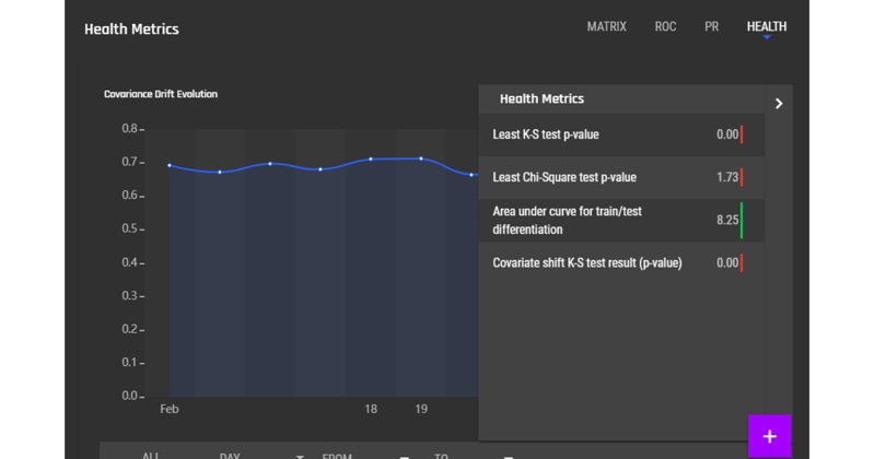 Machine Learning Model's health metrics