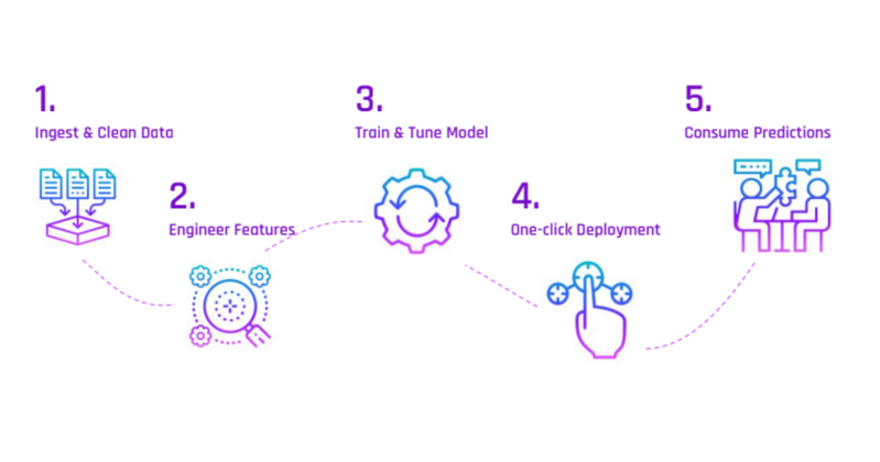 AI & Analytics Engine model deployment process