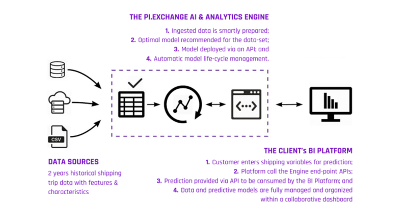 Diagram showing the integration of the AI & Analytics Engine with a client's BI Platform