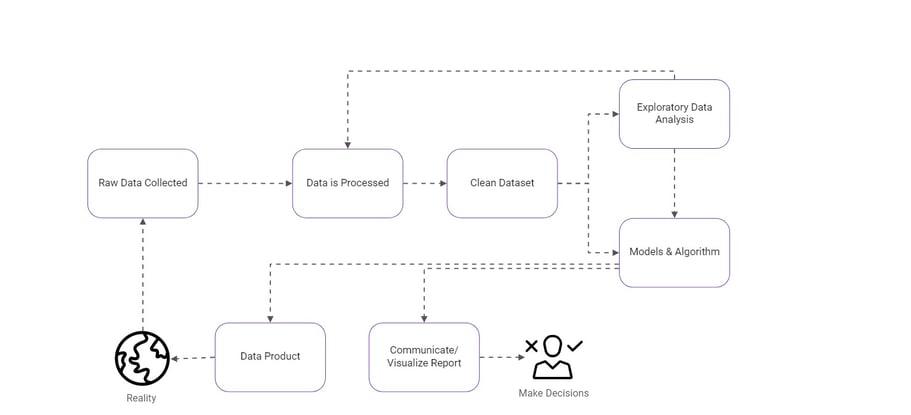data science process